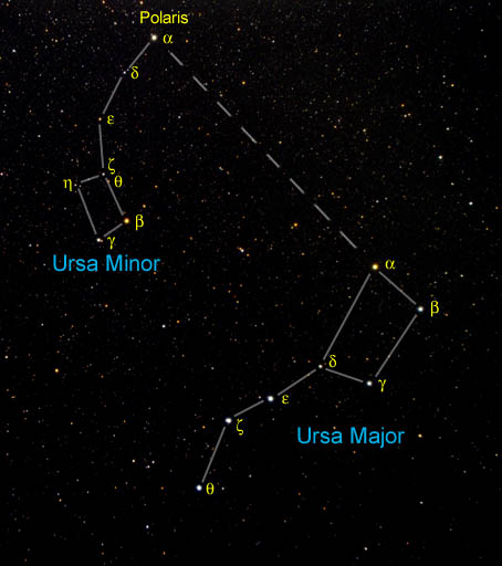 Ursa Major and Ursa Minor, the Big and the Small Dipper